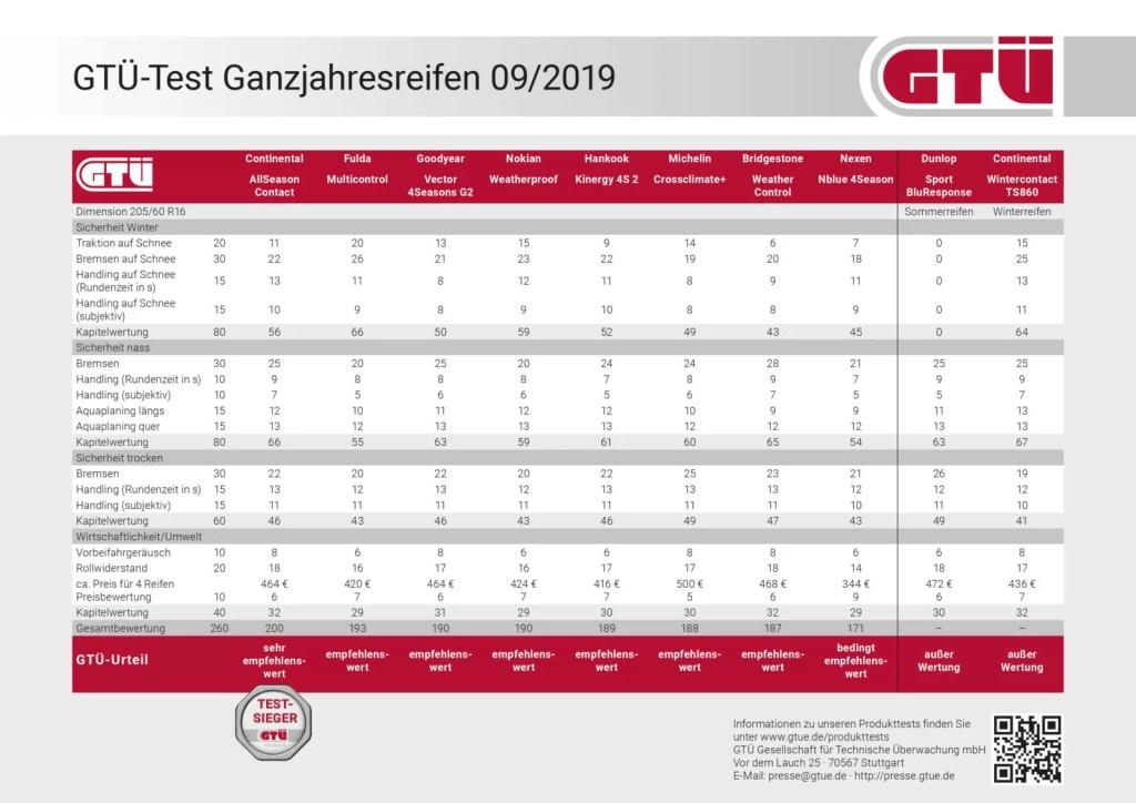 GTÜ-Test Ganzjahresreifen 2019: Ergebnistabelle