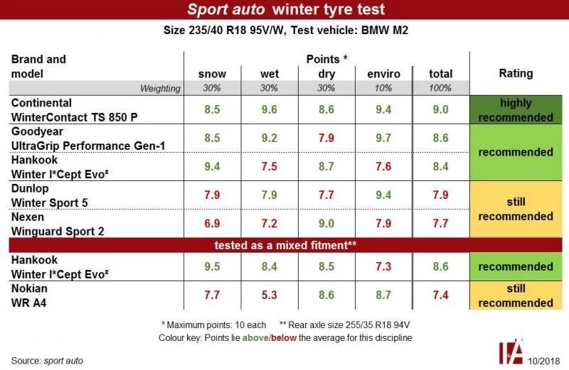 sport-auto-winter-tyre-test-2018