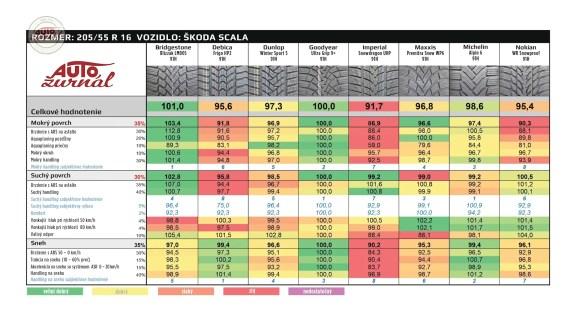 autozurnal_com-test-zimnich-a-celorocnich-pneu-2020-vysledky- (2)