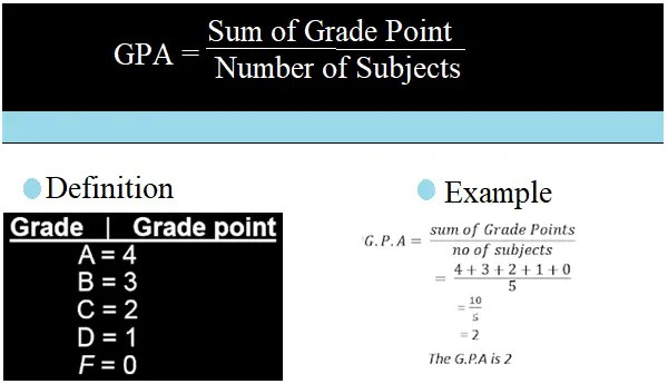 Grade 12 exam result GPA calculation