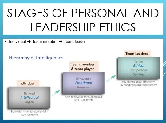 Stages of ethics and leadership development