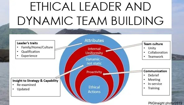 Education, Ethics and leadership PNG