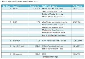 Total fund growth 2013