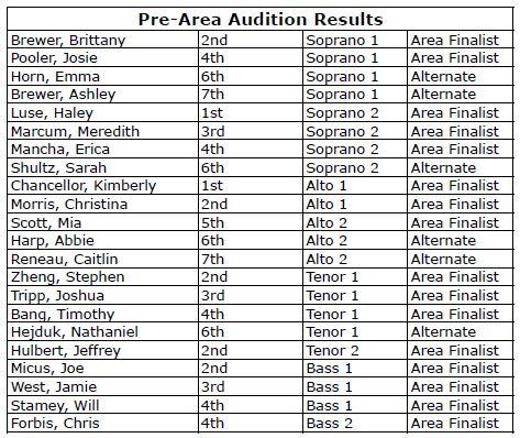 pre-area-results