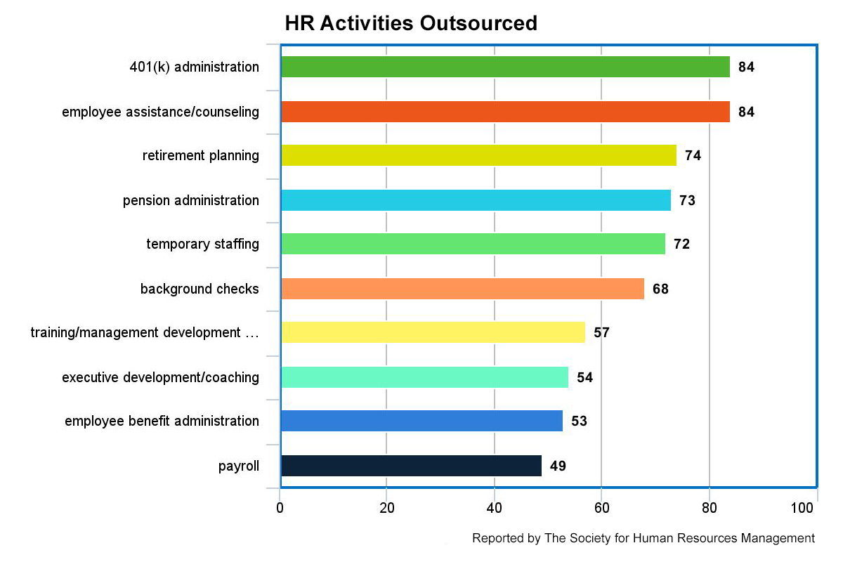 tracking the most frequently outsourced hr tasks as reported by shrm