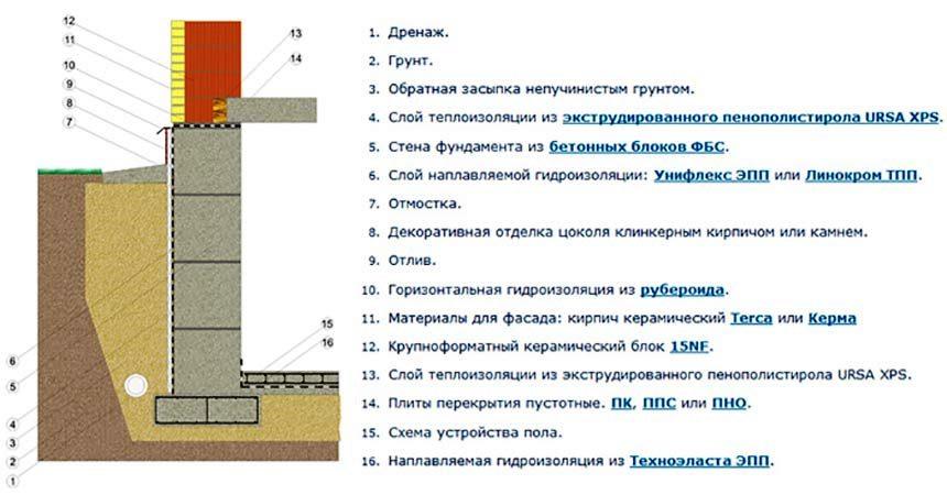 рассчитать сколько нужно бетона на ленточный фундамент