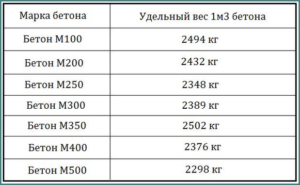 сколько весит куб бетона м250