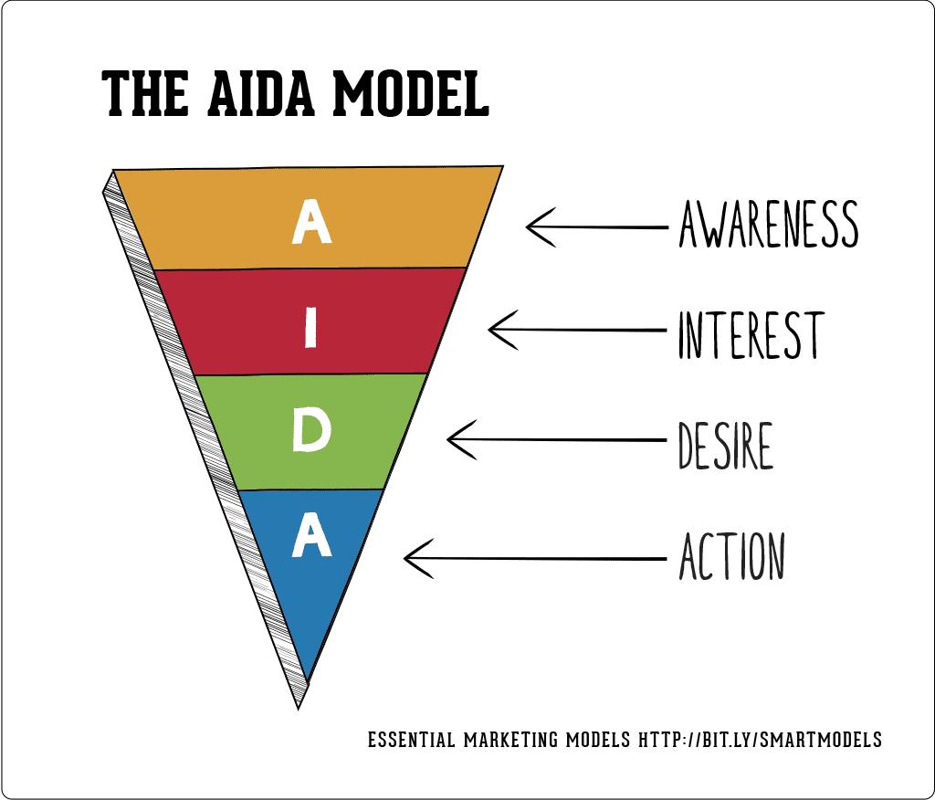 AIDA - business success acronyms