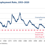 Female-Unemployment-Rate-820×492