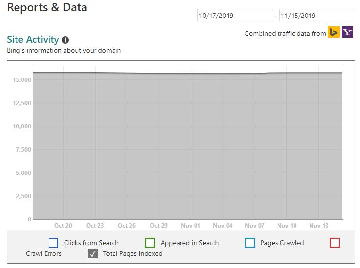 Bing Webmaster Tools Indexed URLs