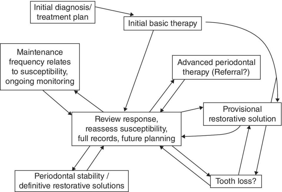 Schematic flow of the care pathways in periodontal and restorative treatment with boxes labeled initial diagnosis/treatment plan, initial basic therapy, provisional restorative solution, etc.