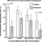 Mouthguards during orthodontic treatment: Perspectives of orthodontists and a survey of orthodontic patients playing school-sponsored basketball and football