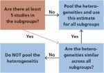 Exploring heterogeneity in meta-analysis: Subgroup analysis. Part 1