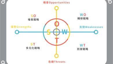 Photo of SWOT