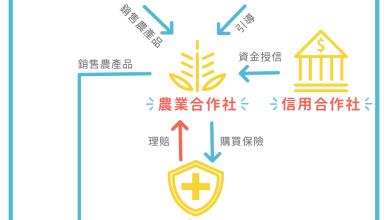 Photo of 農業金融創新「保險+期貨」