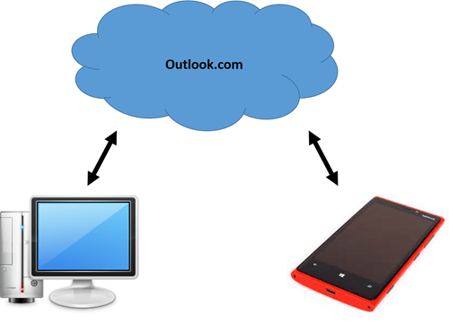 Syncing via Outlook1