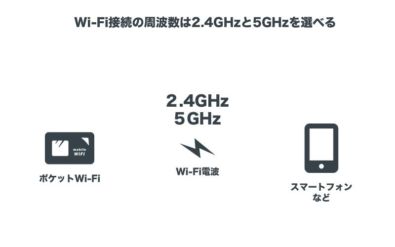 Wi-Fi接続の周波数は2.4GHzと5GHzを選べる