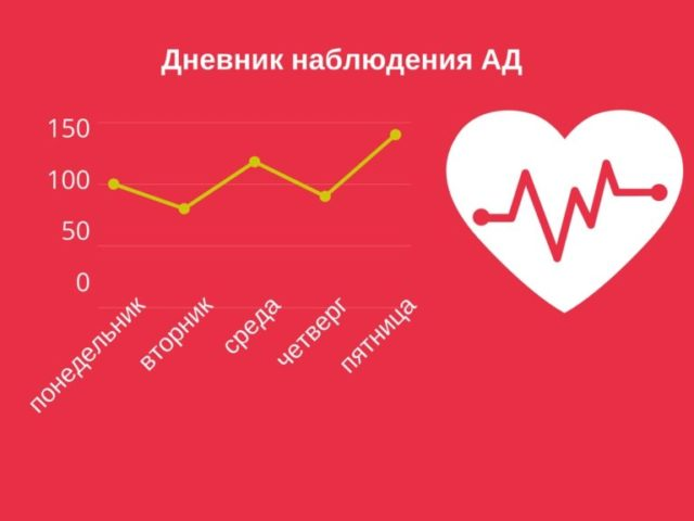 Таблица для записи артериального давления и пульса