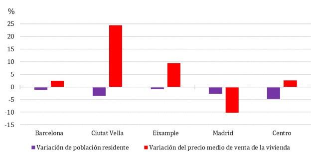 Figura 5: Evolución del precio medio de venta de la vivienda y de la población residente (2012-2014) en distritos turísticos de Barcelona y Madrid