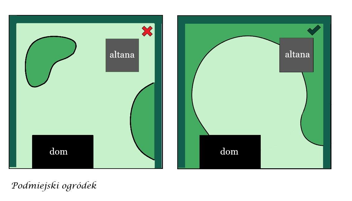 zasada łączenia elementów ogrodu