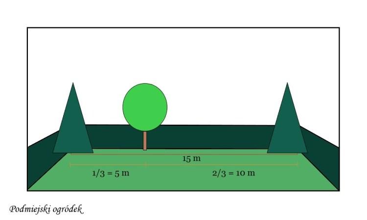 zasada trójpodziału w ogrodzie