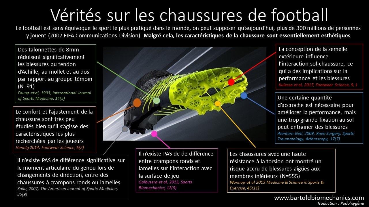 infographie chaussures de football études scientifiques blessures et performance
