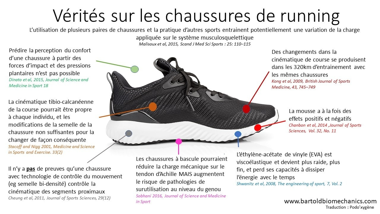 infographie chaussures de running traditionnelle