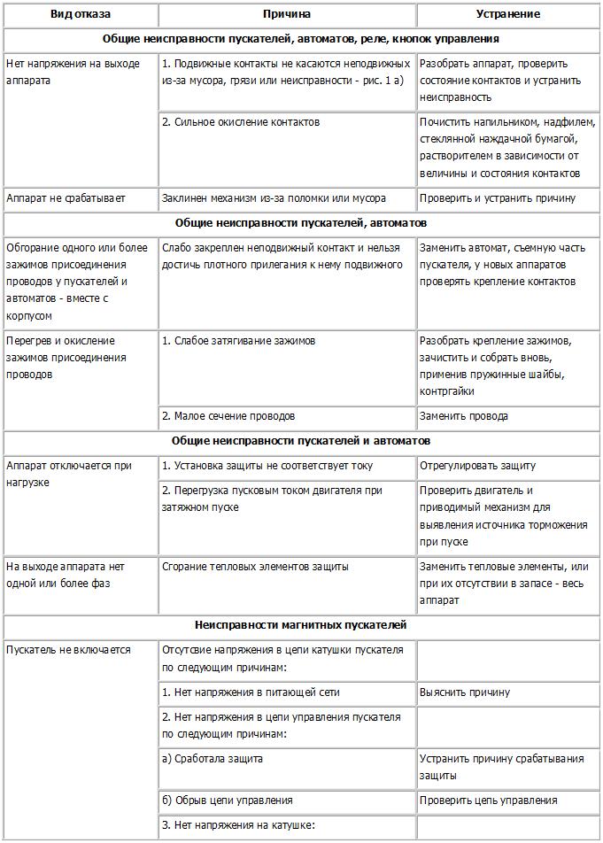 Общие неисправности пускателей. Страница 1