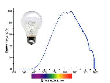 Длина волны лампочки