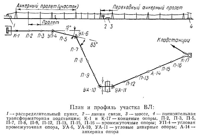 План и профиль участка ВЛ
