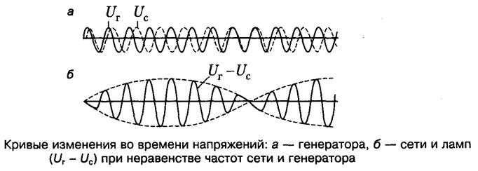 Кривые изменения напряжений во времени