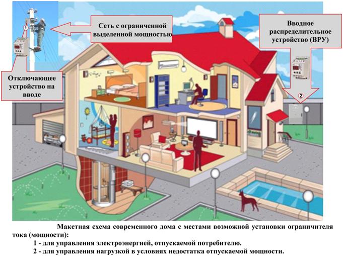 Макетная схема дома с возможностью установки ограничителя тока