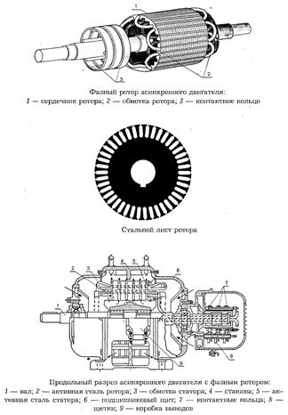 Фазный ротор асинхронного двигателя