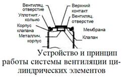 Устройство и принцип работы системы вентиляции цилиндрических элементов