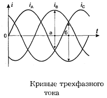 Кривые трехфазного тока