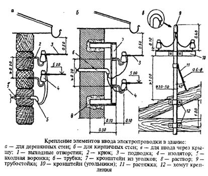Крепление элементов ввода электропроводки в здание