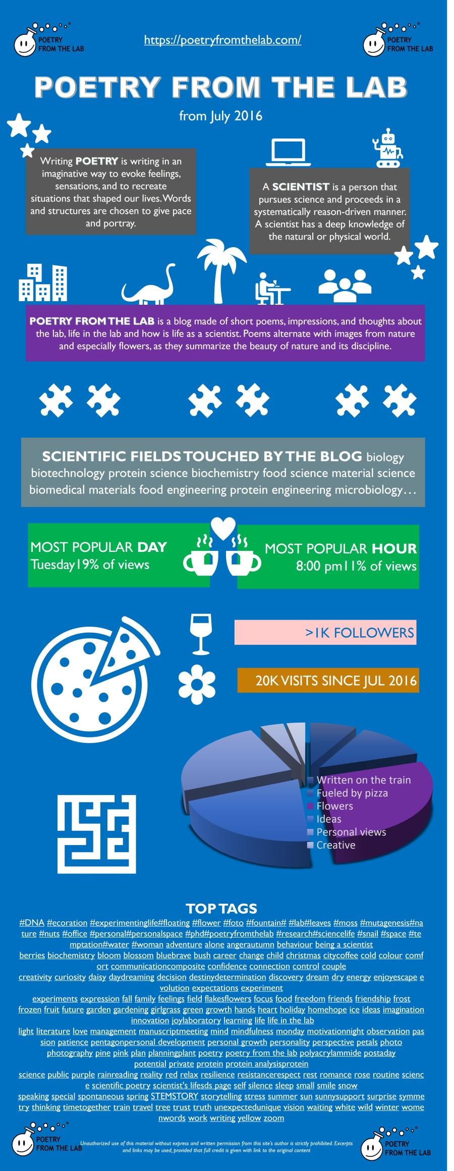 infographic about poety from t he lab