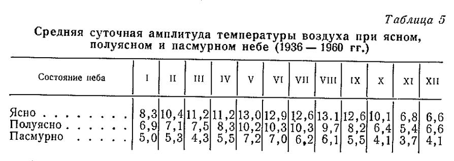Ашық, жартылай кәдімгі және ашық аспанмен ауа температурасының орташа тәуліктік амплитудасы (1936-1960)