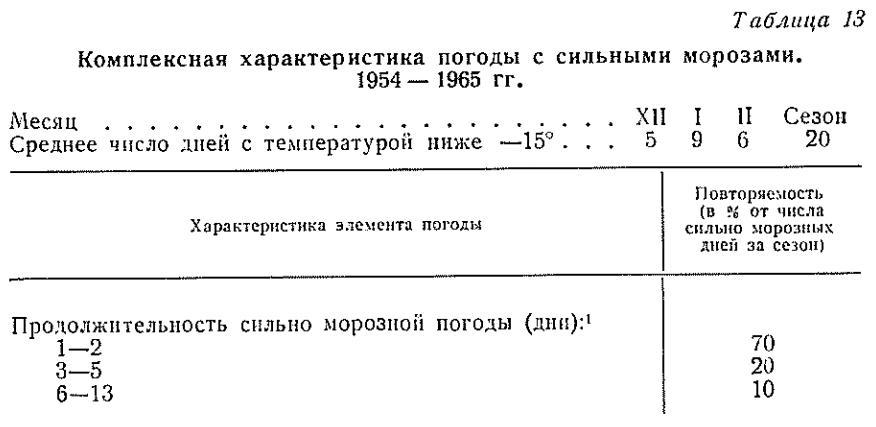 Мықты және аязға арналған ауа-райы. 195 4 - 1965 ж