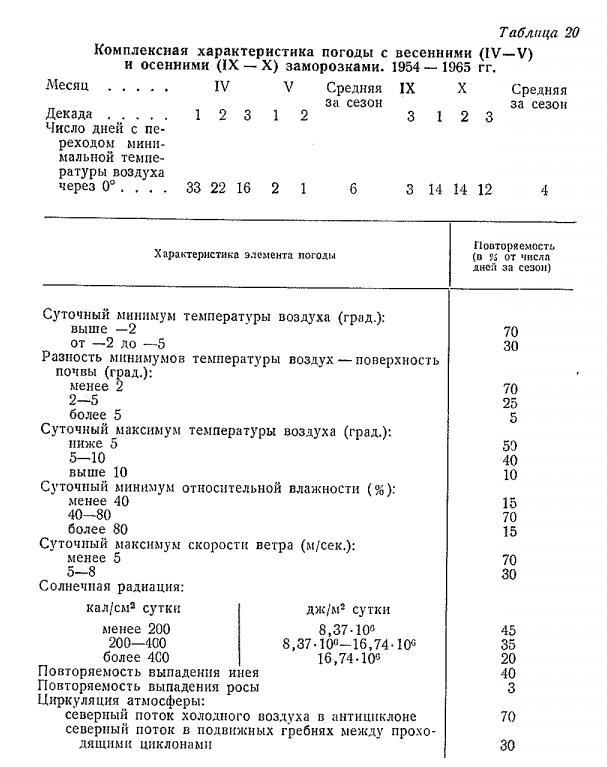 Көктемгі (IV - V) және күзгі (IX - X) аязға арналған ауа-райы. 1954 - 1965 жж