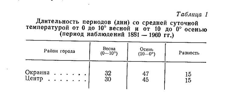Күзде 0-ден 10 ° мен күзге дейін орташа тәуліктік температурасы бар кезеңдердің ұзақтығы (күн) ұзақтығы (1881 - I960 бақылау кезеңі)