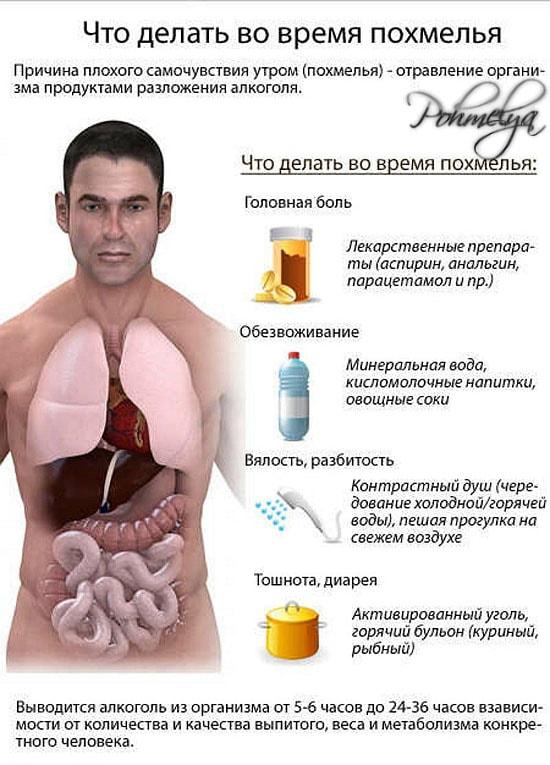 Отходняк от алкоголя после пьянки: что делать и чем лечить{q}