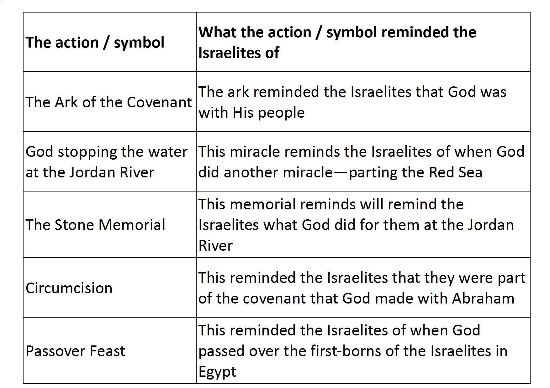 Crossing The Jordan Joshua 3v1 5v12 Point2jesusproject
