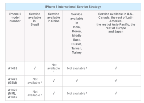 International AppleCare iPhone