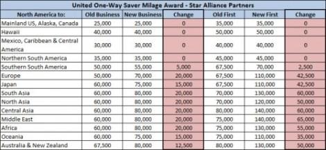 United-Premium-Award-Chart-after-Devaluation-Star-Alliance-500x230