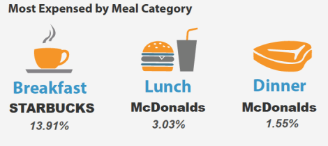 Most Expensed Meal Category