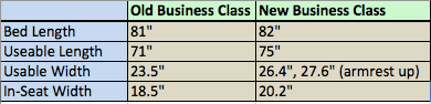 Cathay Business Class Comparison