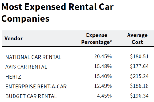 Most Expensed Rental Car Companies