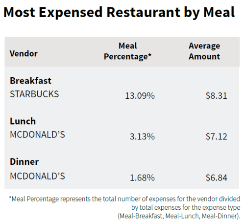 Most Expensed Restaurants by Meal