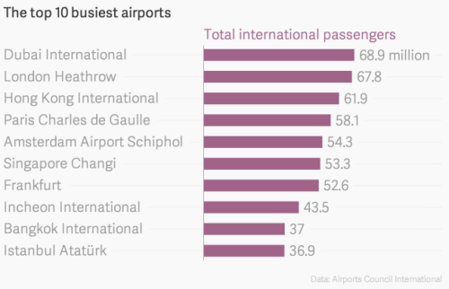 Top 10 Busiest Airports